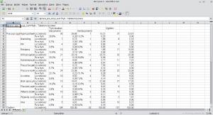 Okno programu Calc. Tabela wklejona zSPSS-a została uzupełniona otrzy nowe kolumny, zawierające odsetki