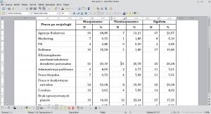 Okno programu Writer. Ukończona isformatowana tabela