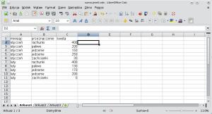 Okno programu Calc pokazujące przykładowy arkusz kalkulacyjny. Wkolumnie Awpisano: tekst miesiąc, pięć razy tekst styczeń ipięć razy tekst luty. Wkolumnie B wpisano teksty: przeznaczenie, rachunki, paliwo, jedzenie (razy dwa), zachcianki, rachunki, paliwo, jedzenie (razy dwa), zachcianki. Wkolumnie C wpisano tekst kwota ilosowe liczby.