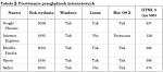 Tabela z rubrykami liczbowymi i tekstowymi. Zostały one w pionie wyrównane do góry