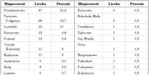 Wąska tabela zawierająca przeszło trzydzieści wierszy została złożona wukładzie dwułamowym, dzięki czemu jej wysokość można było zredukować opołowę