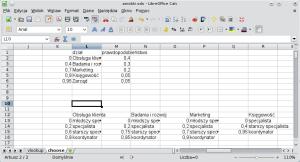 Okno programu Calc. Wkolumnie L znajdują się stanowiska wdziale obsługi klienta (Młodszy specjalista, specjalista, starszy specjalista, koordynator). Wkolumnie K (nalewo) prawdopodobieństwa wformacie zrozumiałym dla funkcji WYSZUKAJ.PIONOWO: 0; 0,2; 0,6; 0,9.